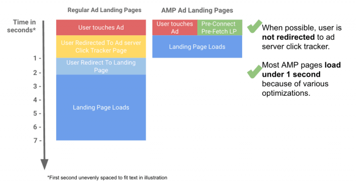 google-amp-ads-landing-pages-sequence