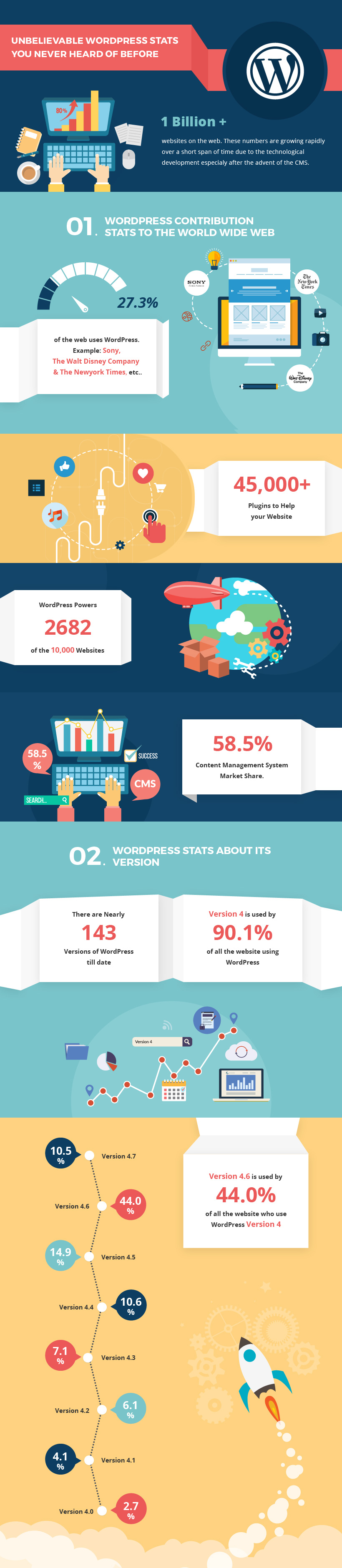 interesting-Wordpress-Statistics