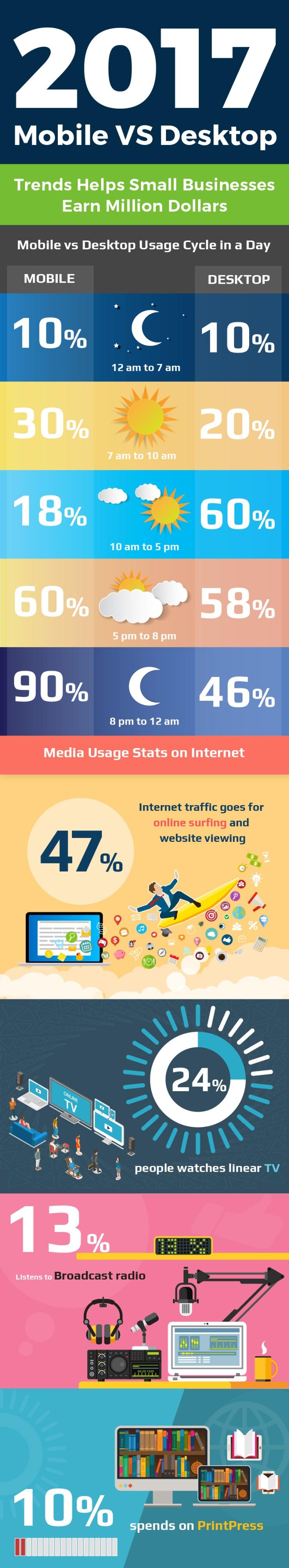 mobile-vs-desktop-trends-17