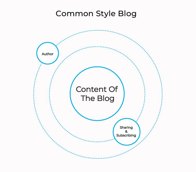 common-style-blog