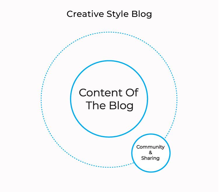 creative-style-blog