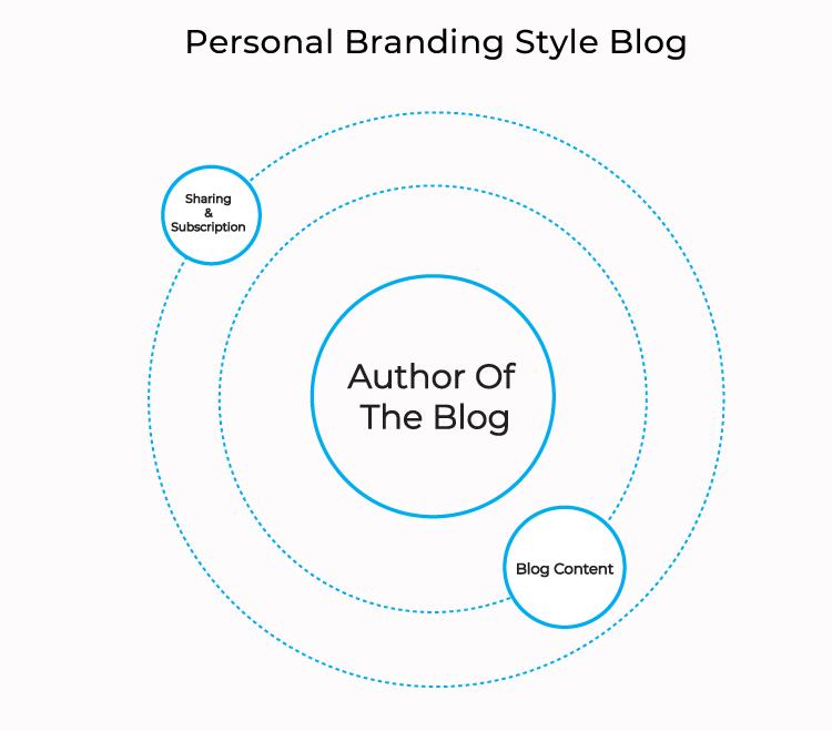 personal-branding-style-blog